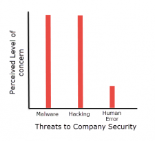 Human Error – A Low Concern, Yet a Major Contributor to Data Security Risk