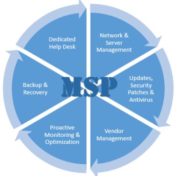 Optimize Your Business Systems with Managed IT Services